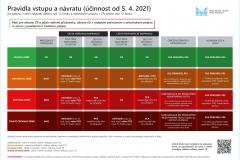 Pravidla-vstupu-a-návratu-do-ČR_češi_EU_5.4.2021_CZ-1